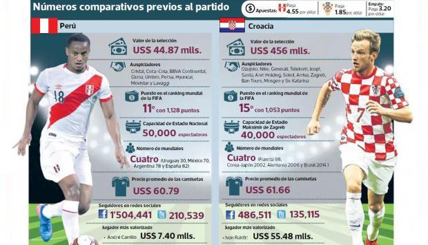 Perú vs Croacia