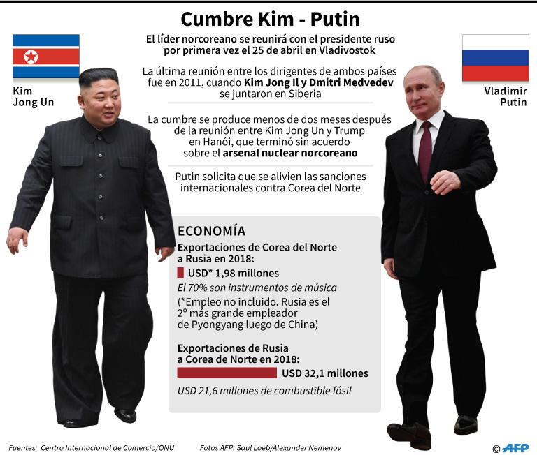 Ficha con los principales datos de la reunión entre Kim Jong Un y Vladimir Putin en Vladivostok. (Foto: AFP)