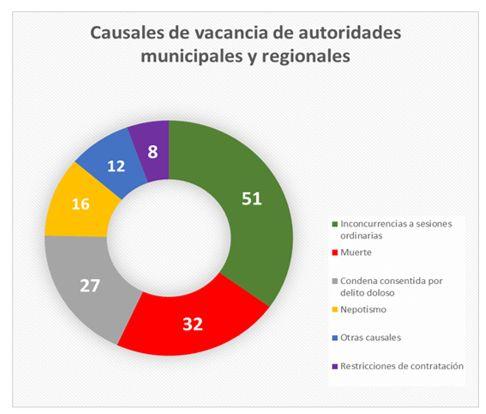 Causales de vacancia de alcaldes distritales y provinciales. (Foto: JNE)