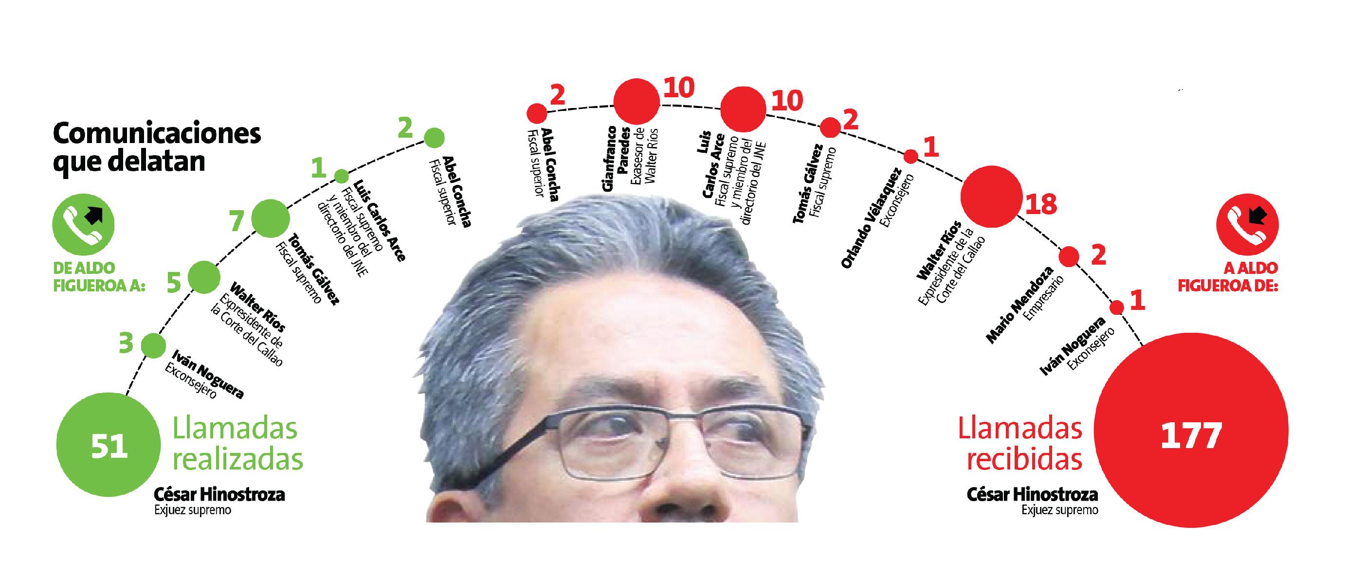 Se registraron 228 llamadas entre Aldo Figueroa y César Hinostroza.