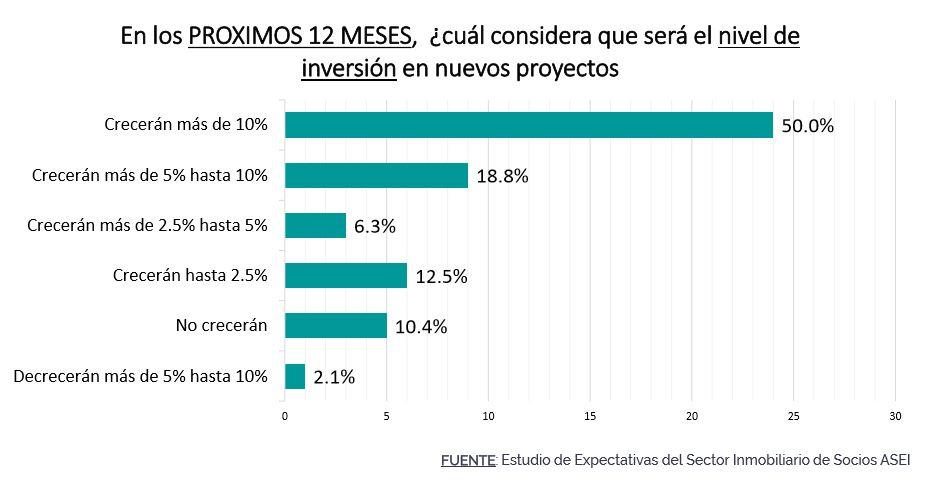 Expectativas de empresarios inmobiliarios asociados a ASEI, a junio del 2019.