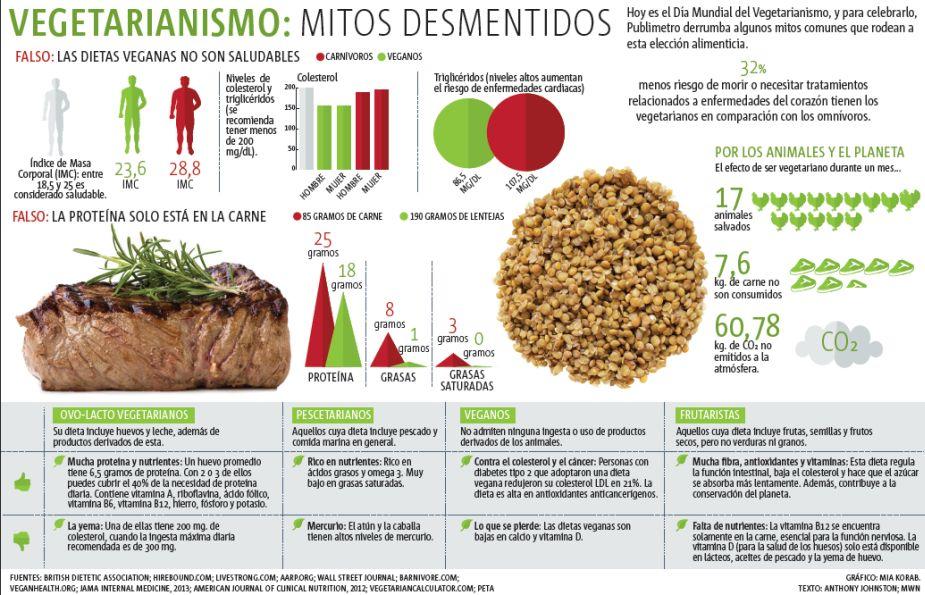 (Infografía) Vegetarianismo: Mitos desmentidos