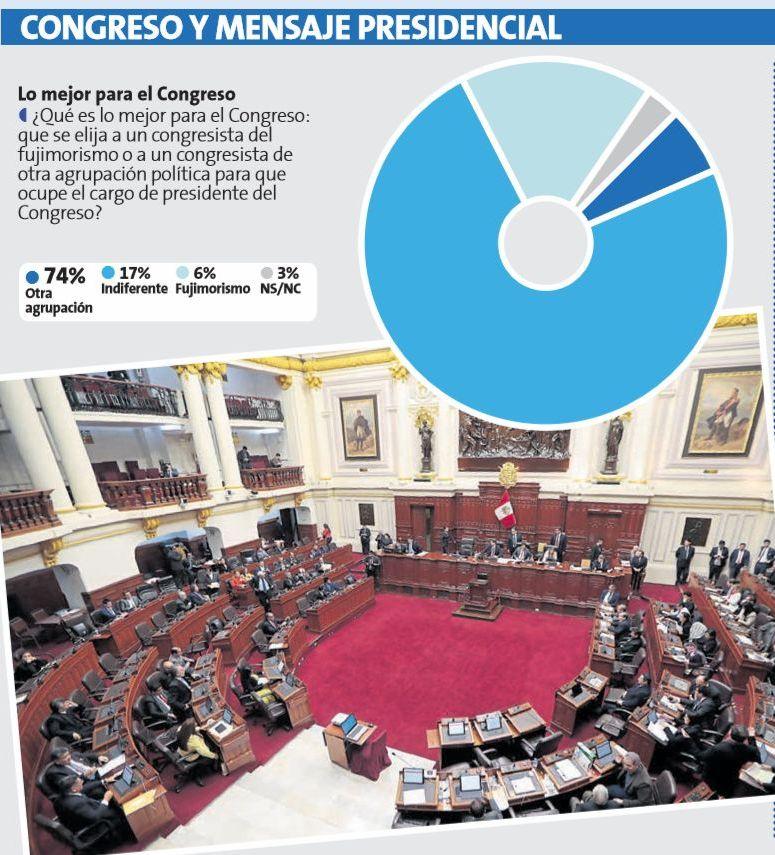El 74% considera que el fujimorismo no debe volver a presidir el Congreso. (Datum)
