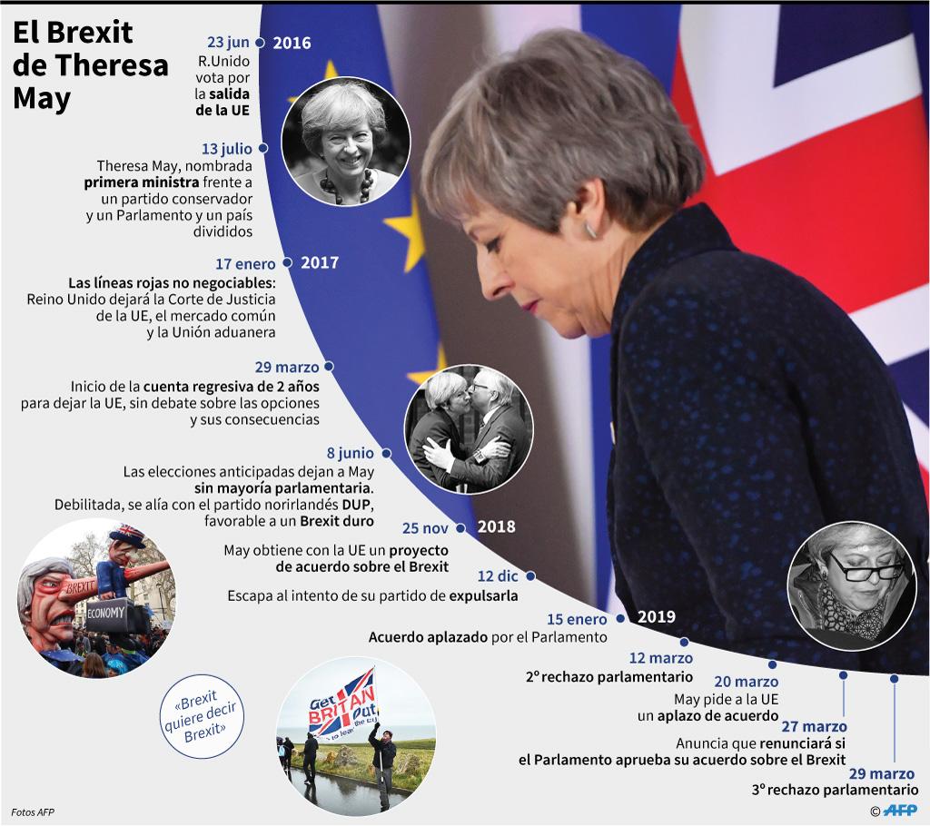 Cronología del Brexit de la primera ministra británica Theresa May. (Foto: AFP)