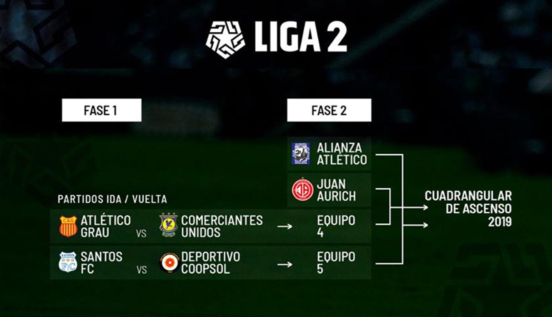 [Liga 2 EN VIVO] Deportivo Coopsol vs. Santos FC EN DIRECTO vía Gol Perú: en el inicio de la Fase 1 rumbo al cuadrangular de ascenso - El Comercio - Perú