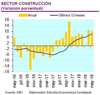 Evolución del sector Construcción. (Fuente: Scotiabank)