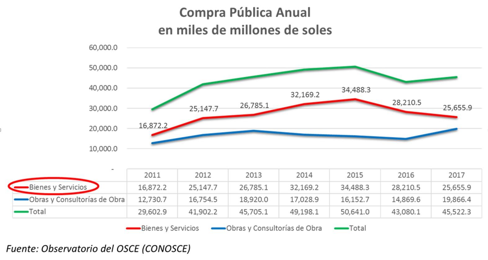 Evolución de las compras públicas que realiza el Perú. (Imagen: Perú Compras)