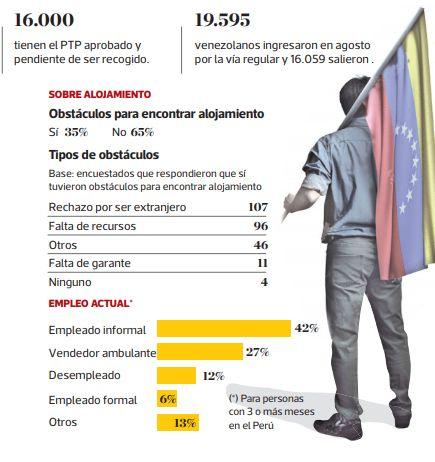 Alojamiento y empleo de venezolanos en Perú. (Acnur)