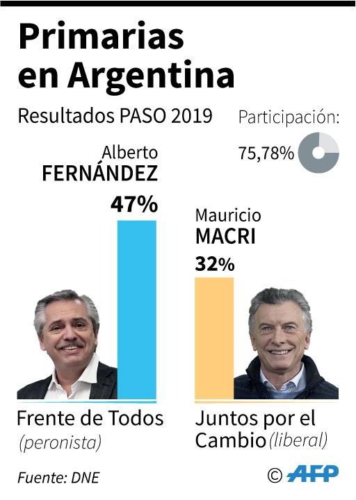 Resultado de las elecciones primarias del domingo en Argentina. (AFP)