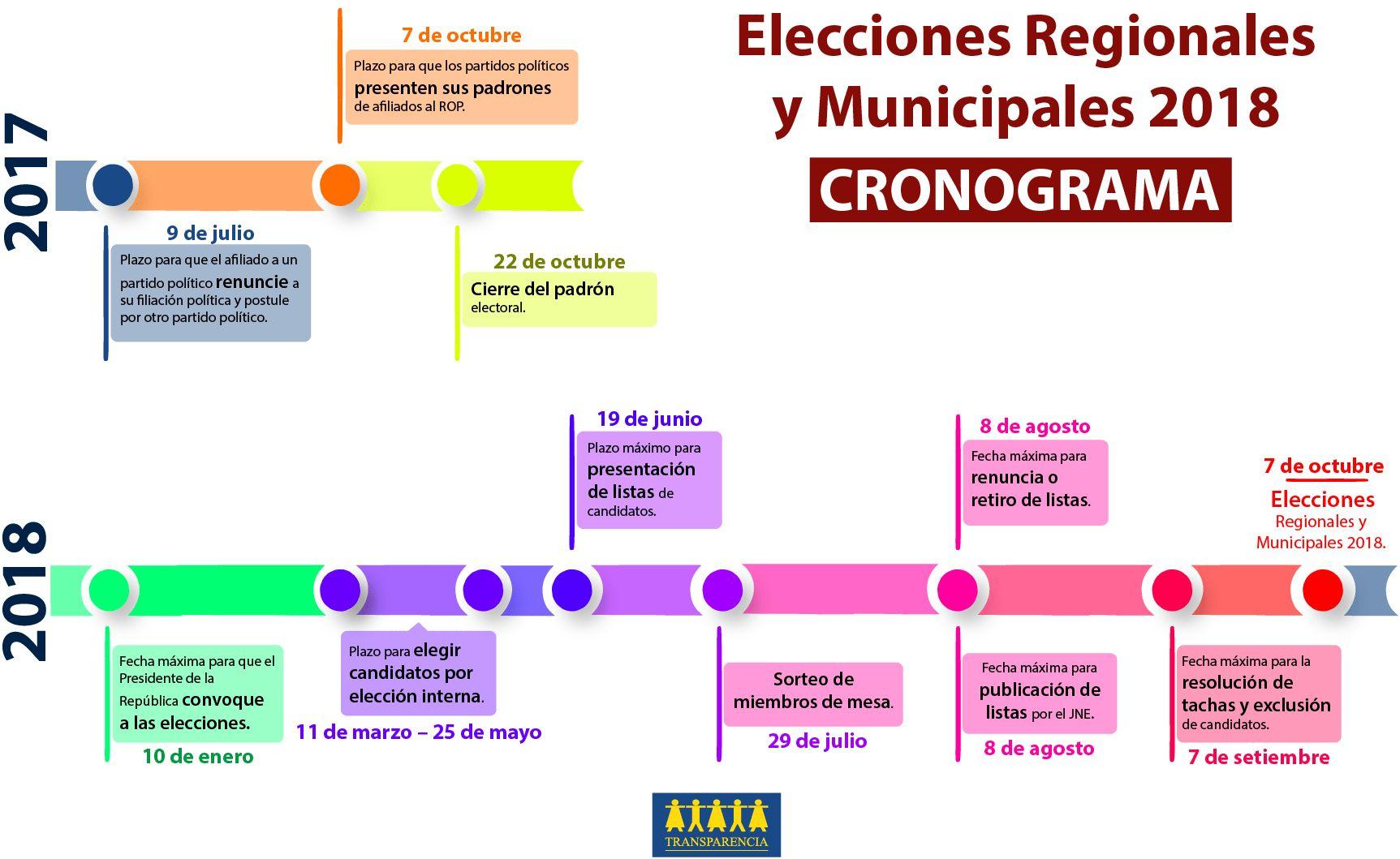 El nuevo cronograma electoral aprobado en el marco de la reforma y que se aplicará para las Elecciones Regionales y Municipales 2018. (Foto: Transparencia)
