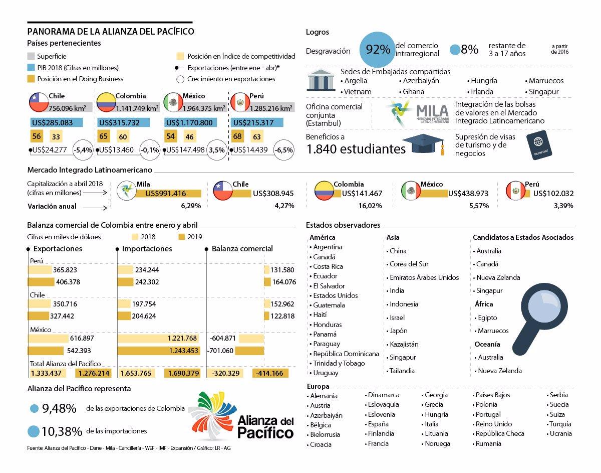(Fuente: La República de Colombia)