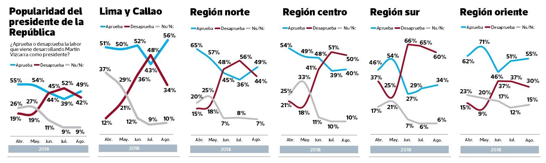 Efecto referéndum: el 67% apoya propuesta y respaldo a presidente Vizcarra sube 10 puntos