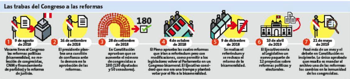 Las trabas del Congreso a la reforma (Perú21).