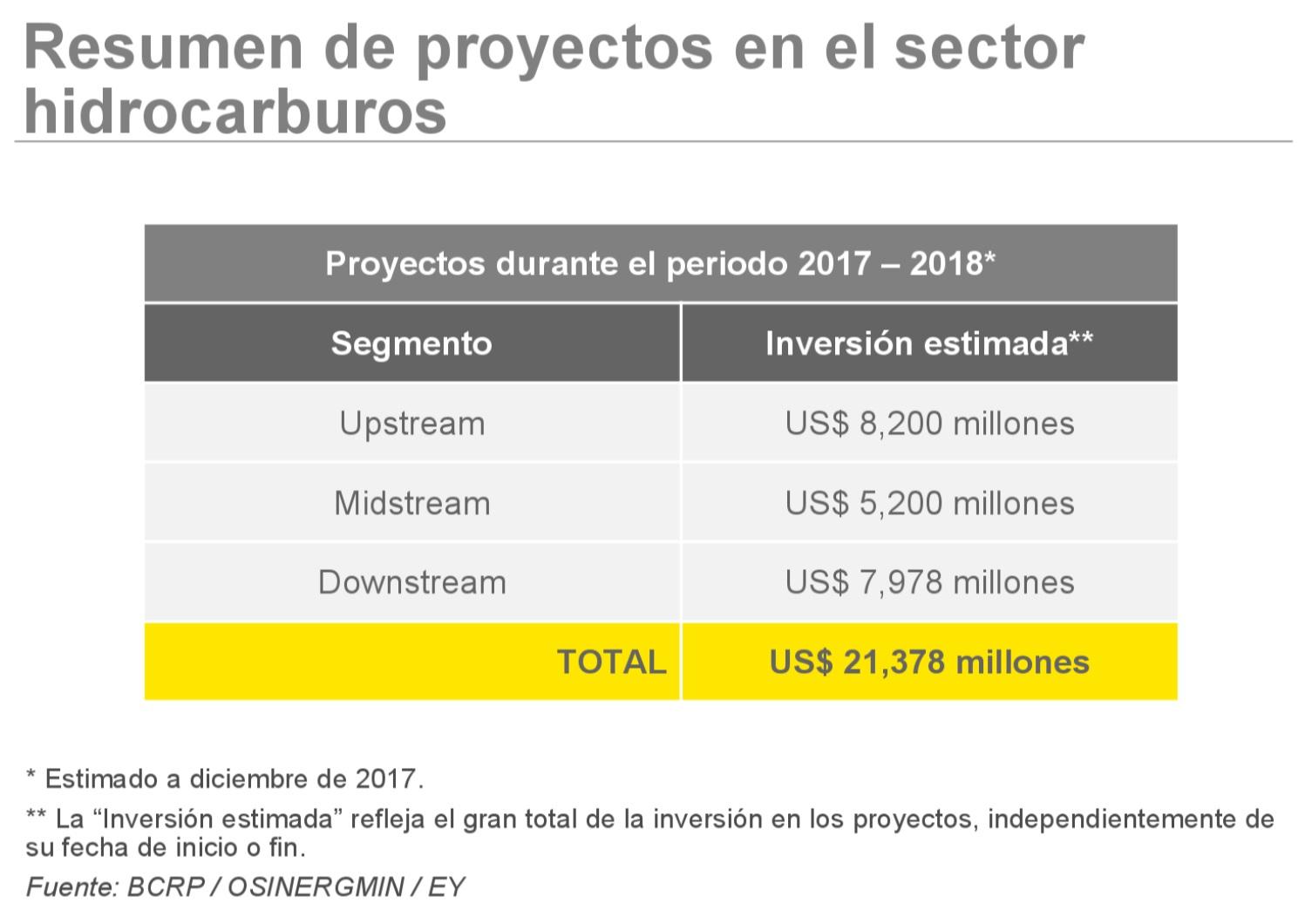Elaborado por EY Perú