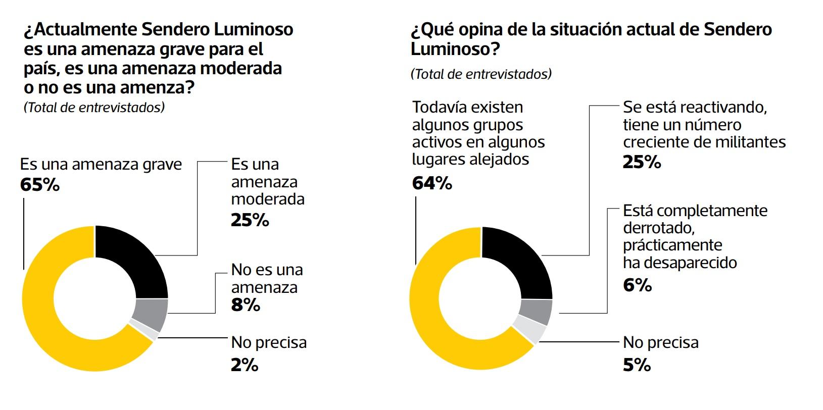 Fuente: Ipsos, El Comercio.