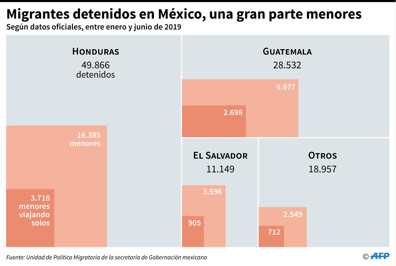 Migrantes detenidos en México, una gran parte menores de edad, según datos oficiales de enero a junio de 2019. (AFP)