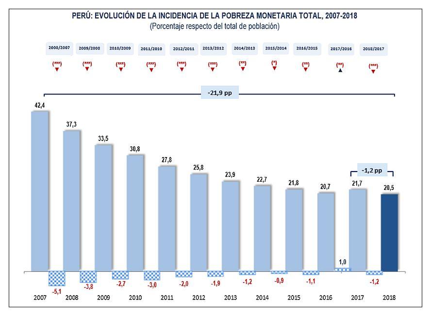 Pobreza en el Perú disminuyó 1.2 % en 2018. (INEI)