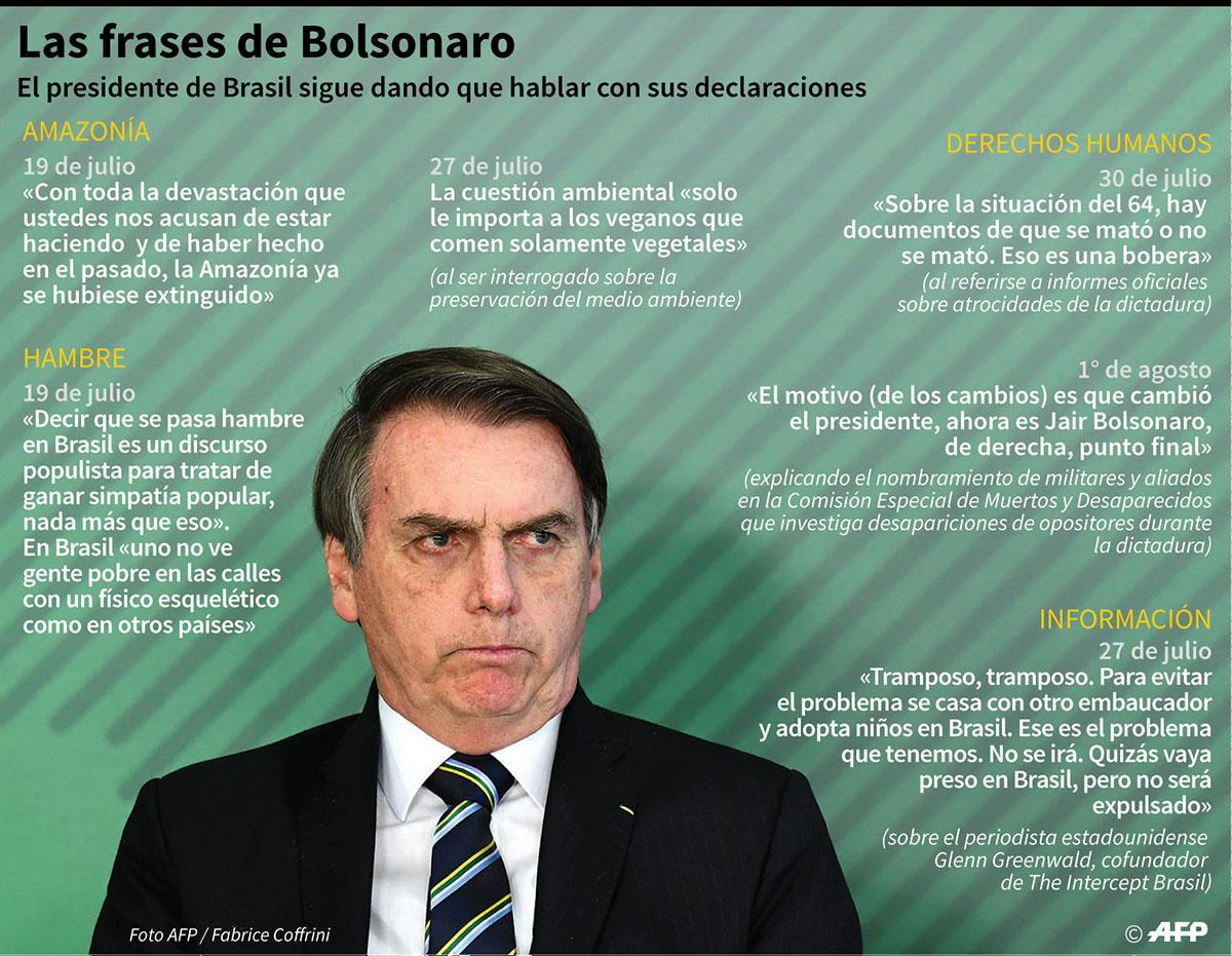 Algunas de las frases más polémicas del presidente ultraderechista de Brasil, Jair Bolsonaro. (Infografía: AFP)