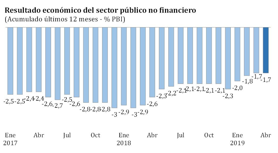 déficit fiscal