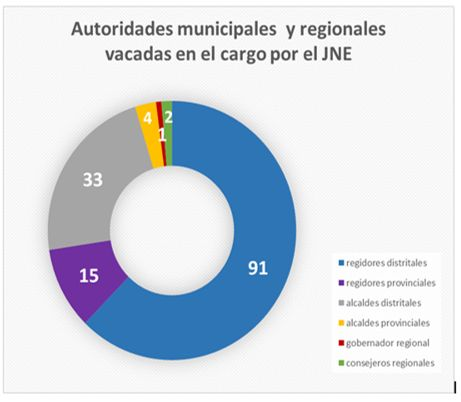 Reporte de autoridades distritales y provinciales vacadas en 2018. (Foto: JNE)