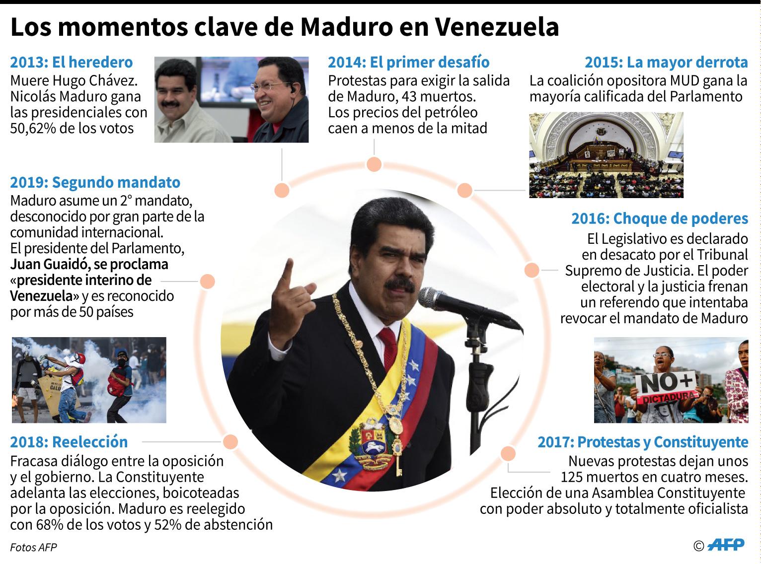 Los momentos claves del régimen de Nicolás Maduro en Venezuela. (Foto: AFP)