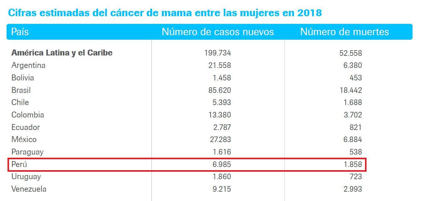 estadisticas del cancer de prostata en ecuador