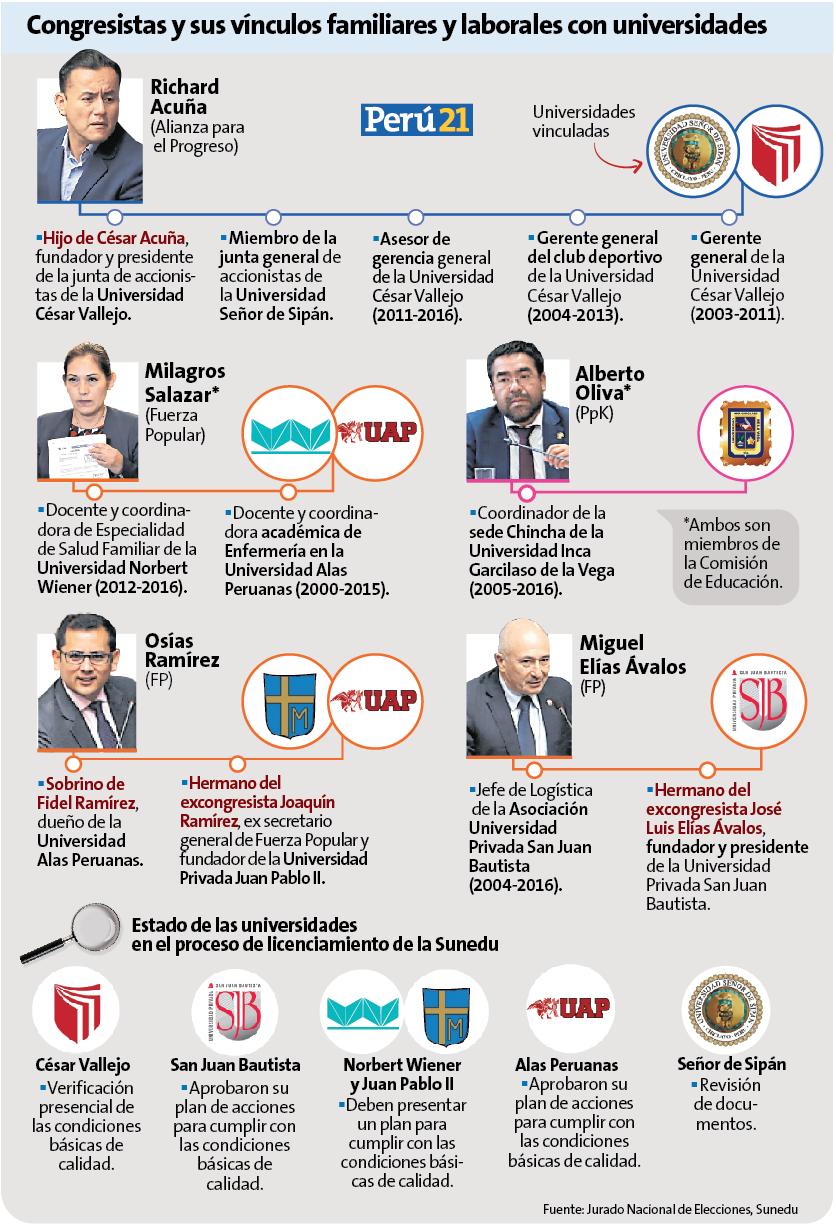 Congreso busca investigar a la Sunedu pero parlamentarios tienen vínculos con universidades. (Perú21)