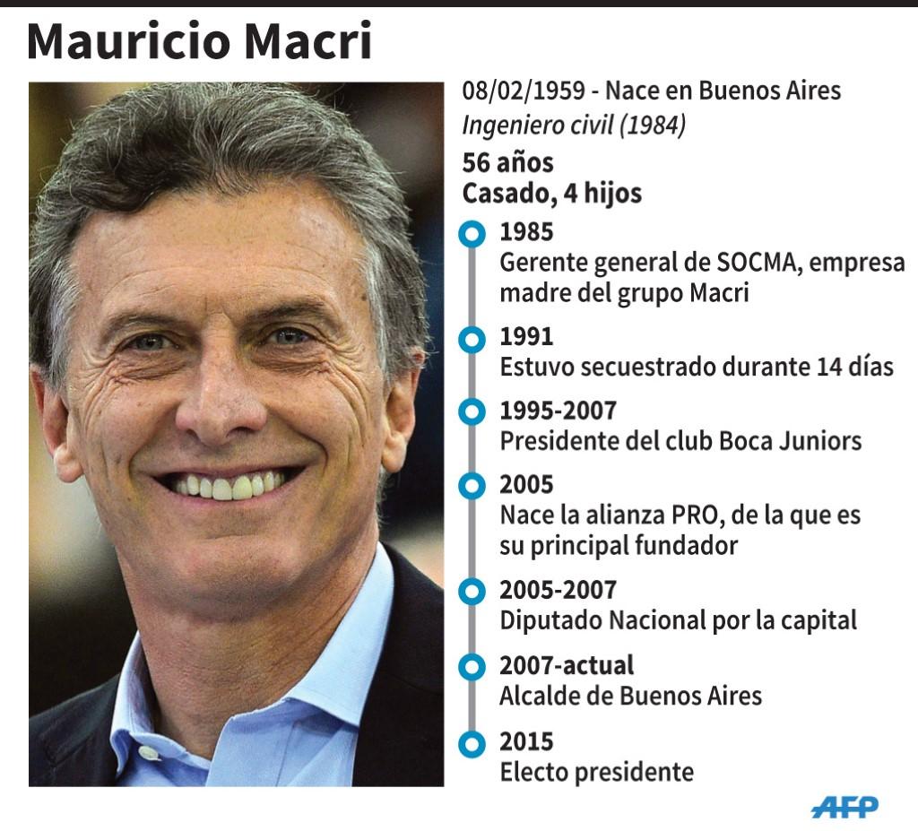 Ficha de Mauricio Macri, presidente electo de Argentina. (AFP)