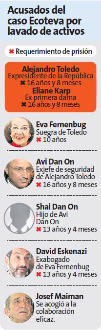 Alejandro Toledo y su círculo de confianza.