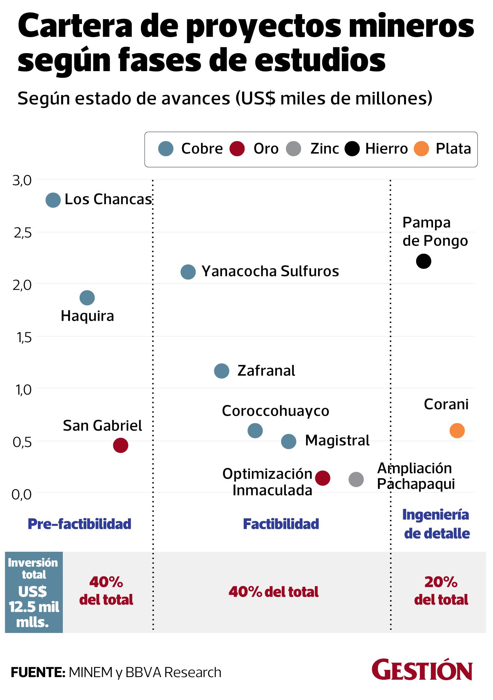 Empresas: Conoce los proyectos que las principales mineras de Perú harán en  el 2 | NOTICIAS GESTIÓN PERÚ