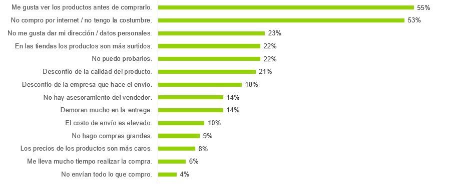 Razones por las que los peruanos no efectúan compras online. (Fuente: Kantar Worldpanel)