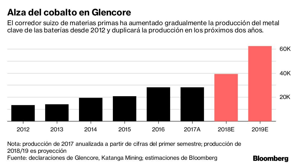 """Glencore es la """"mejor posicionada"""" entre las compañías mineras diversificadas para beneficiarse de la electrificación de vehículos."""