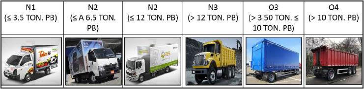 Clasificación vehicular de carga y/o mercancía.
