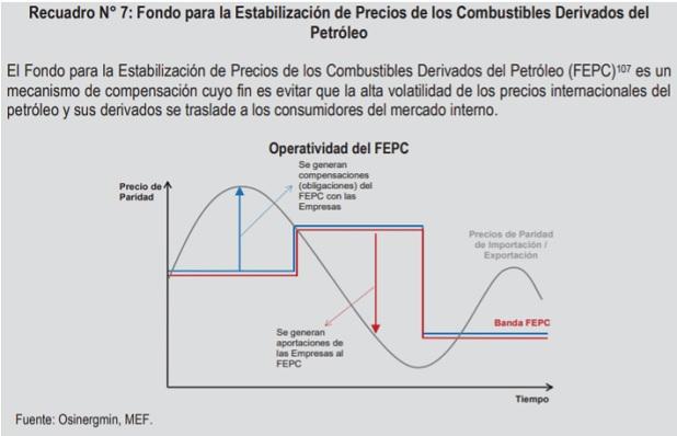 Fondo para la Estabilización de Precios de Combustibles.