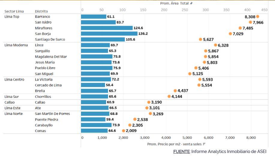 Precio del metro cuadrado de vivienda de acuerdo con el distrito. (Fuente: ASEI)