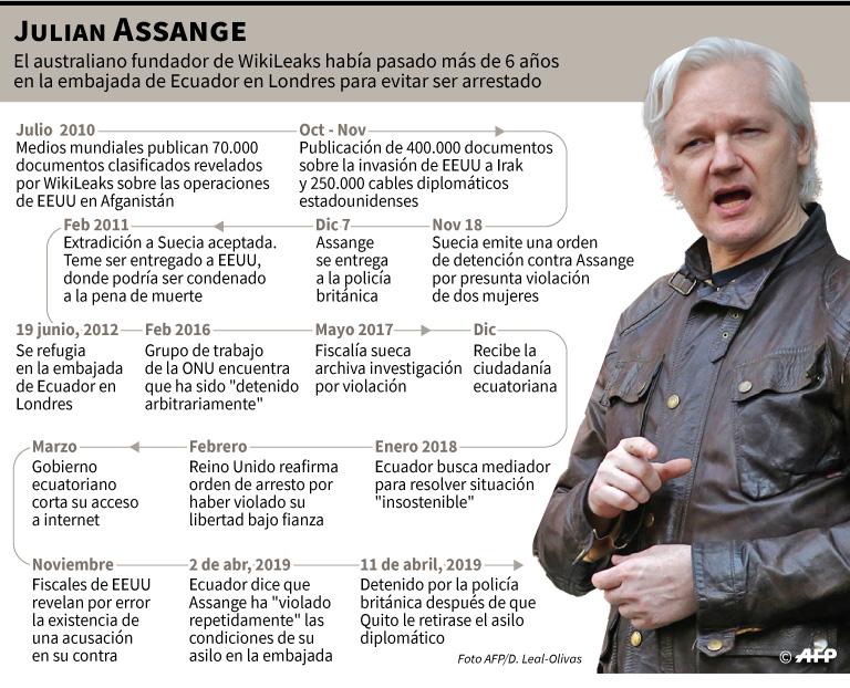 Cronología de Julian Assange. (Foto: AFP)