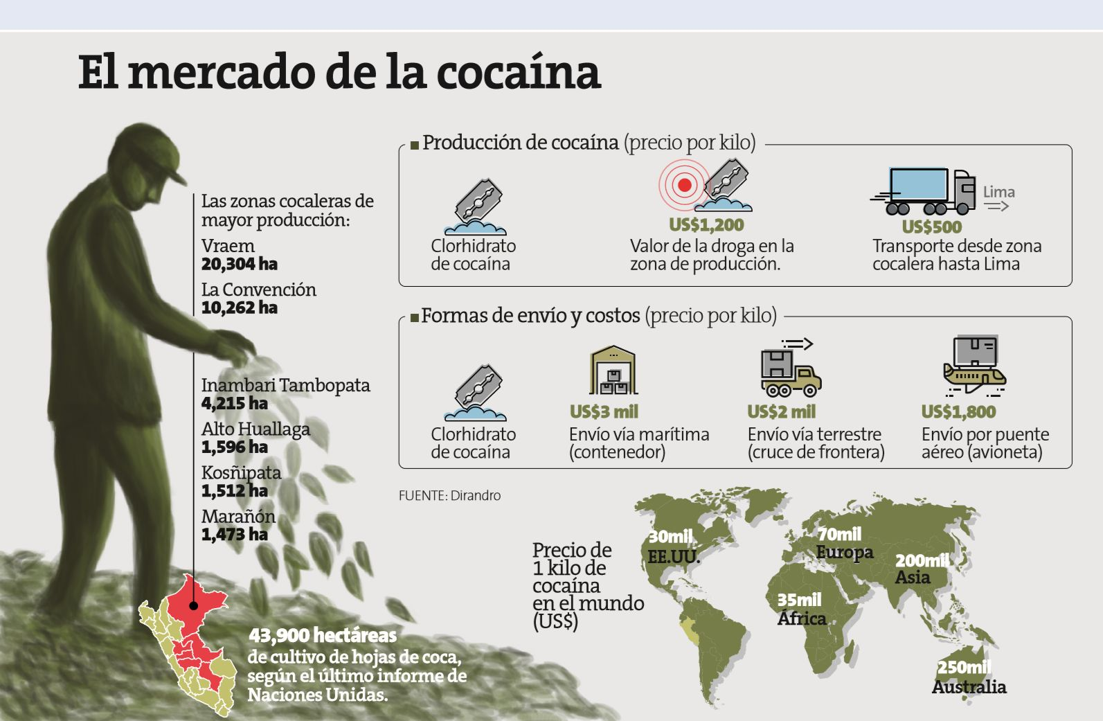 Narcotráfico (Perú21)