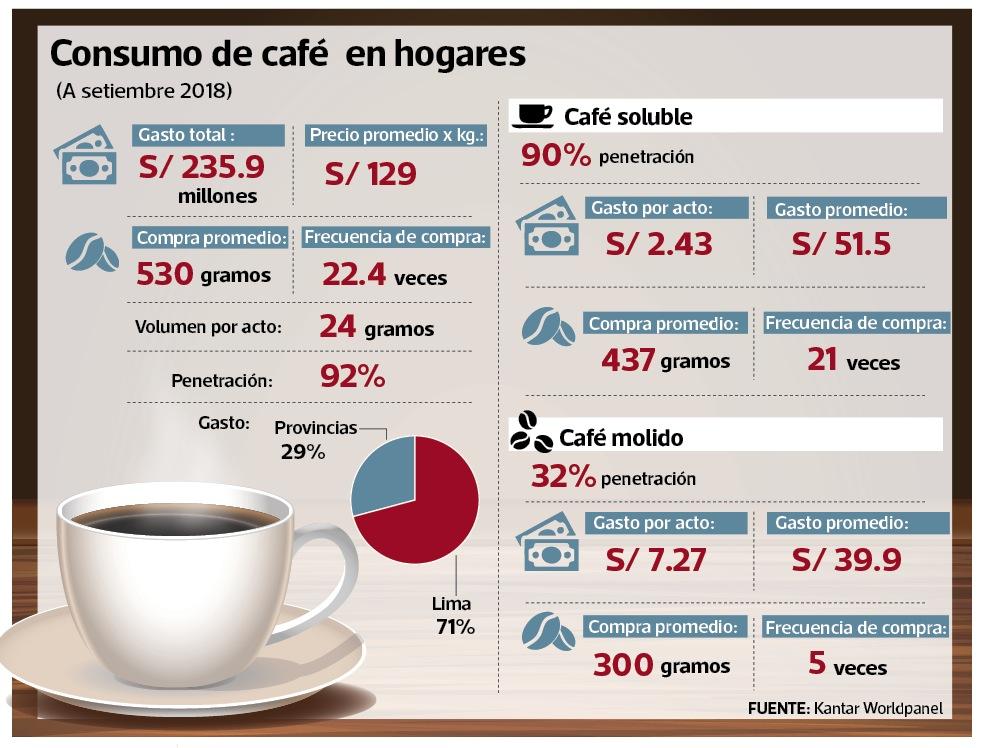 Aumentó frecuencia de compra de café pese a que precio se elevó 6%