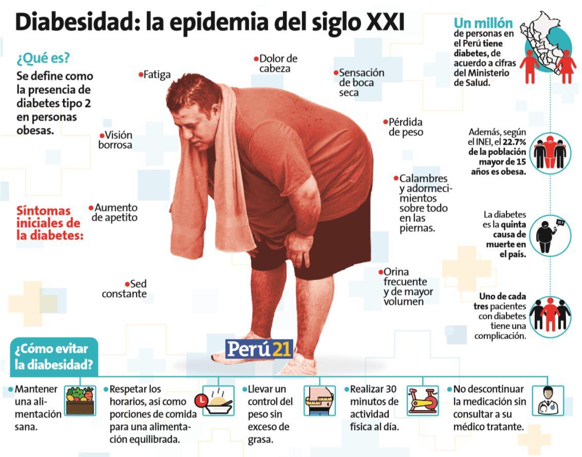 Diabetes y obesidad: Una combinación peligrosa