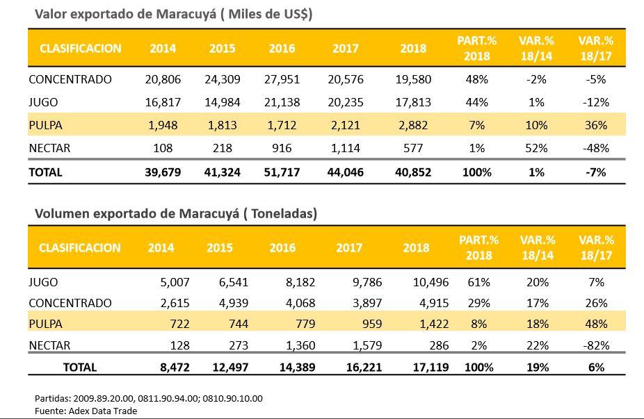 Exportaciones peruanas de maracuyá de los últimos años. (Fuente: ADEX Data Trade)
