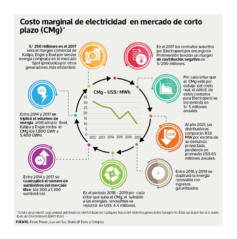 Sube el voltaje del enfrentamiento entre empresas eléctricas