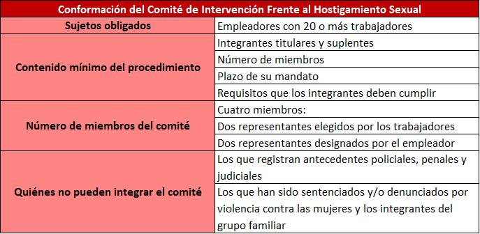 Resumen de la normativa contra el hostigamiento sexual
