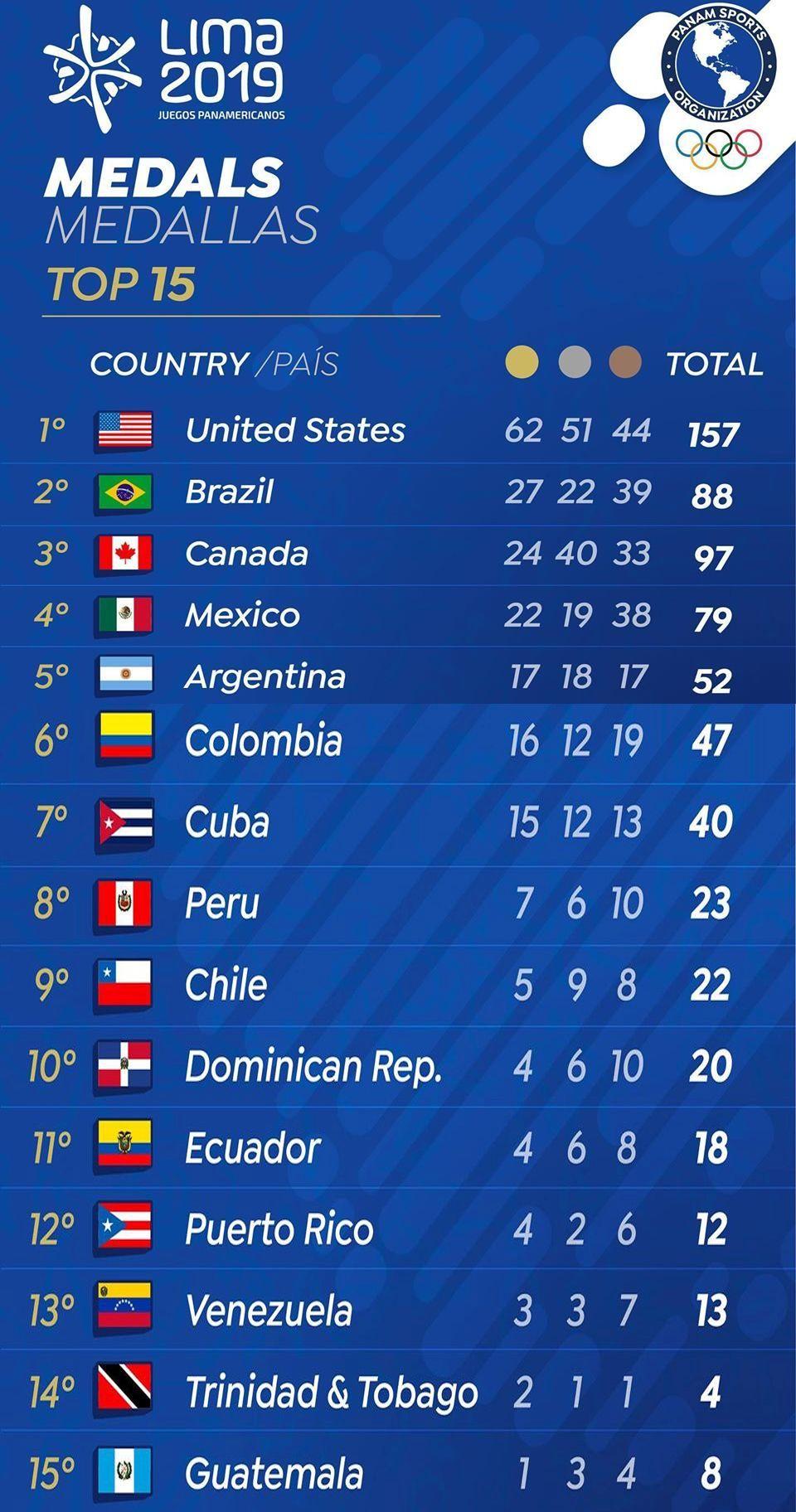 Medallero de los Juegos Panamericanos Lima 2019 al inicio del día 15 de competencia.