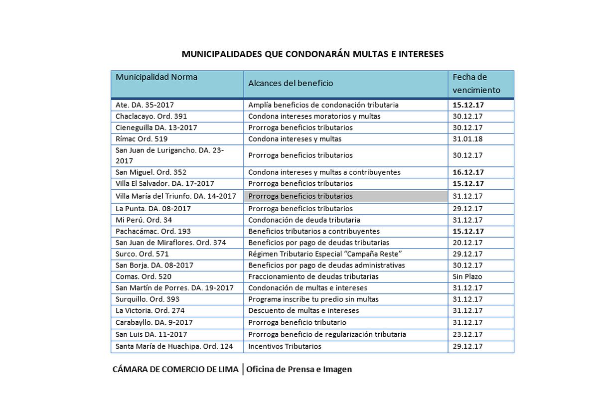 Municipios que condonarán deudas