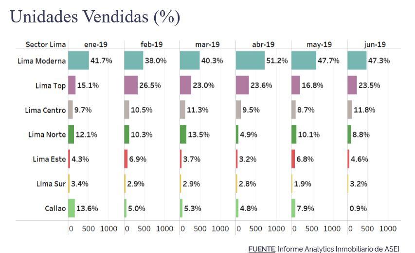 Ventas viviendas por sectores de la capital. (Fuente: ASEI)