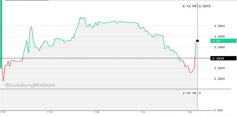 Tipo de cambio durante el 27 de setiembre (Foto: Bloomberg)