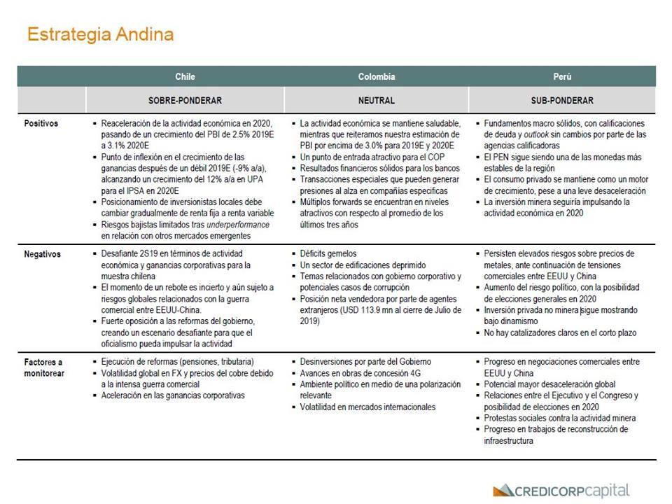 """Reporte """"Andean Investor Guide 2020"""". (Foto: Credicorp Capital)"""