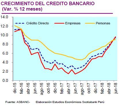 Crecimiento del crédito bancario. (Fuente: Scotiabank)