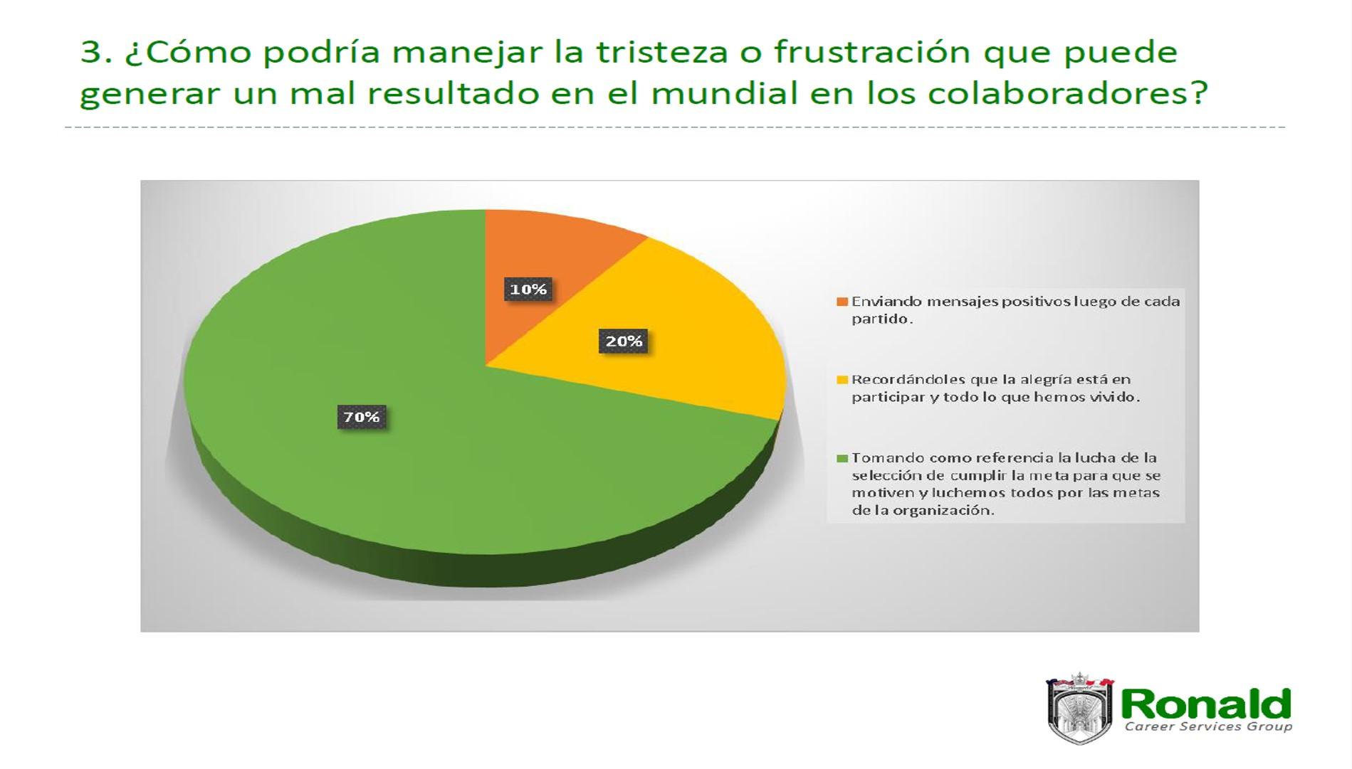 Ronald Career Services Group elaboró una encuesta entre ejecutivos de mandos medios y altos.