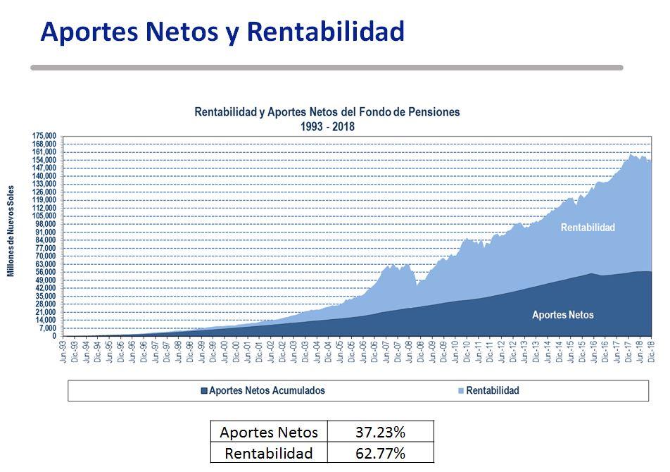 La rentabilidad de los fondos de pensiones